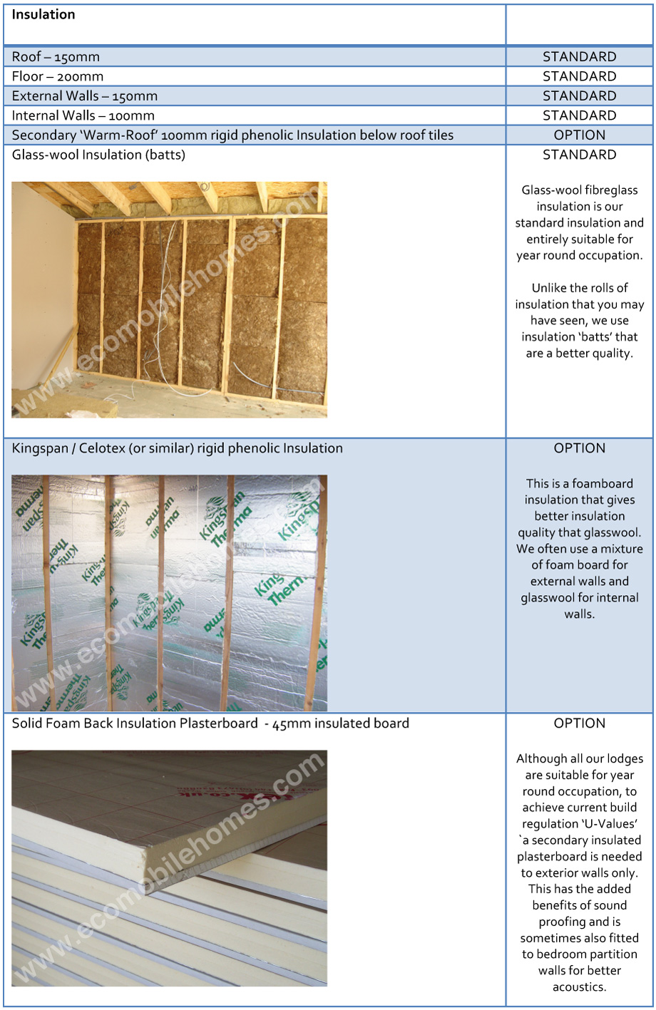 Eco13-mobile-home-manufacturers-Insulation